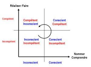 Comment progresser comme dirigeant si nous avons du mal à s'évaluer?