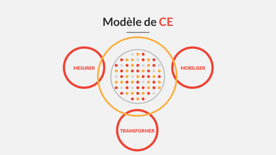 image Diagramme communauté entrepreneuriale